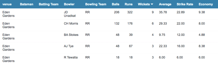 RR bowling stats at Eden Gardens