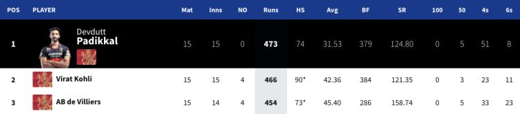 RCB's top order runs in IPL 2020