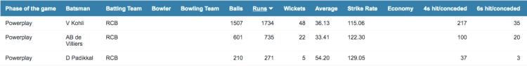Kohli's Strike Rate as an opener in the IPL