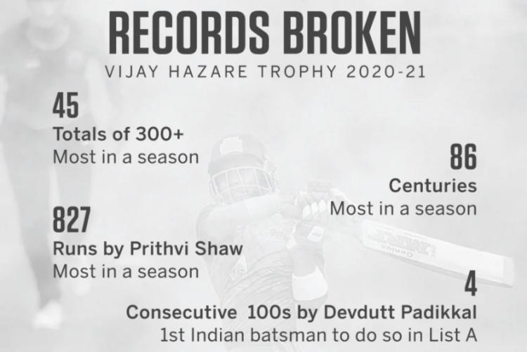 Prithvi Shaw and Devdutt Padikkal records in Vijay Hazare Trophy