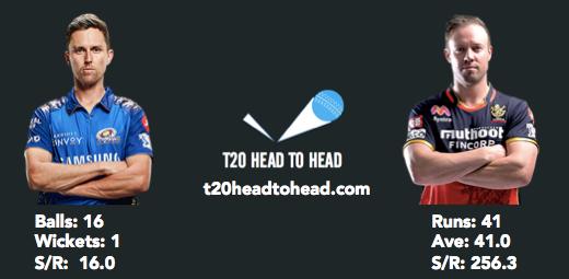 Boult head to head vs de Villiers