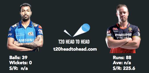 Hardik Pandya head to head vs de Villiers