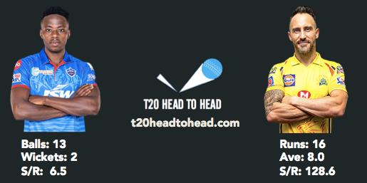 Rabada head to head record vs du Plessis