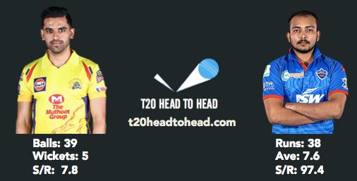 Chahar head to head record vs Prithvi Shaw