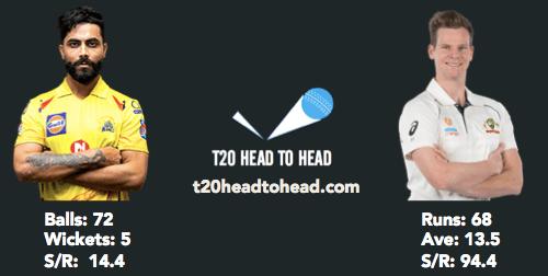 Jadeja head to head record vs Steve Smith