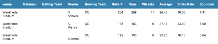 DC bowling stats at the Wankhede stadium