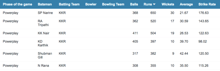 KKR batting stats in the powerplay