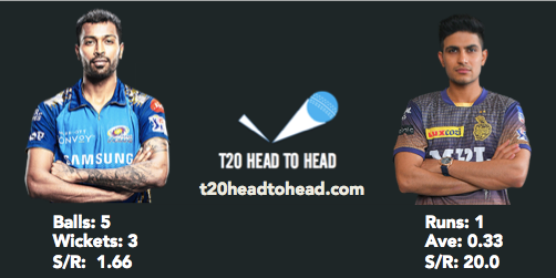 KKR vs MI IPL 2021 Pandya Gill head to head