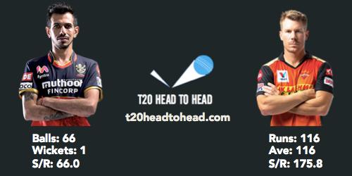 IPL 2021 SRH vs RCB Preview Chahal Warner head to head