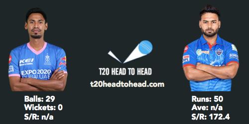 Rahman vs Pant IPL head to head record RR vs DC