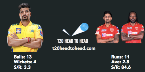 Sharma head to head record CSK vs PBKS preview