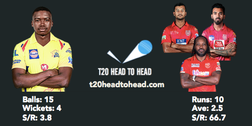 Ngidi head to head IPL record PBKS vs CSK preview