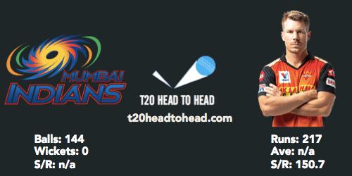 David Warner head to head IPL MI vs SRH preview