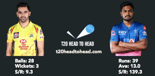 CSK vs RR IPL preview Chahar Samson head to head