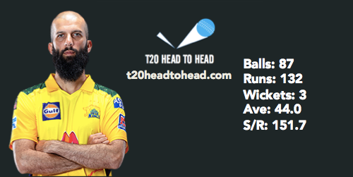 CSK vs RR IPL preview Moeen Ali Wankhede stadium stats
