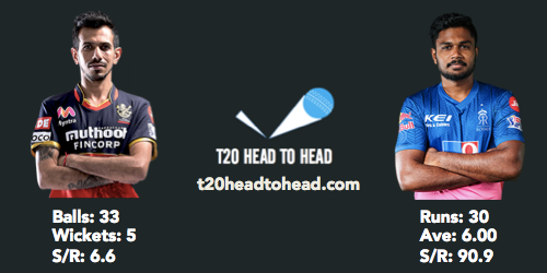 Chahal Samson IPL head to head stats