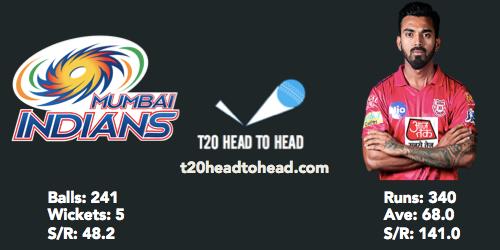 PBKS vs MI head to head KL Rahul