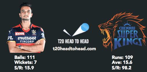 CSK vs RCB head to head Harshal Patel