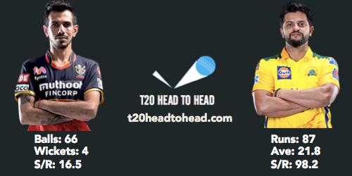 CSK vs RCB head to head Chahal Raina