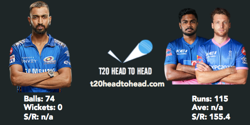 MI vs RR preview head to head Krunal Pandya