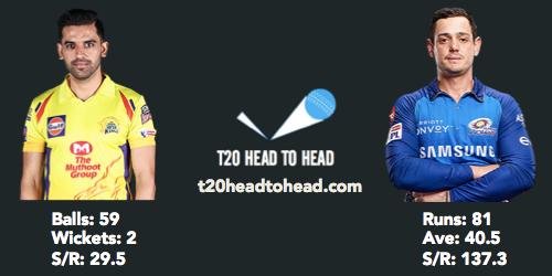 MI vs CSK preview head to head Chahar de Kock