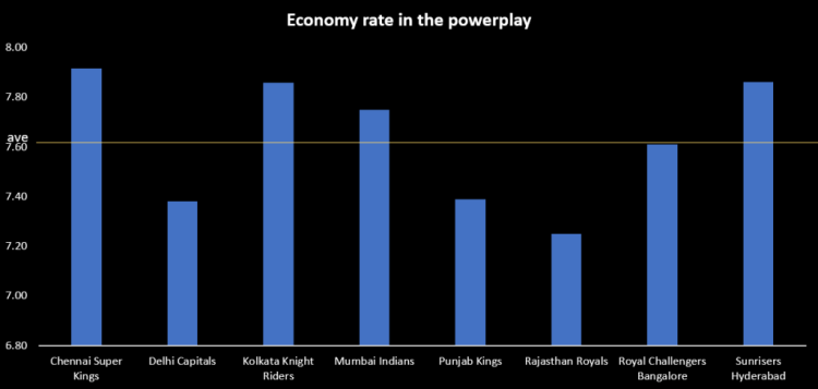 RR vs SRH preview bowling economy in the powerplay
