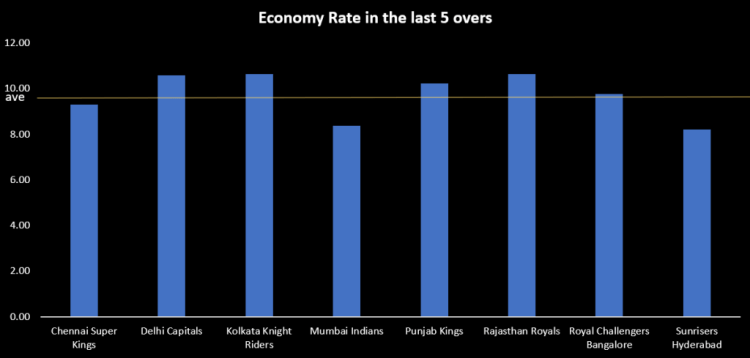 RR vs SRH preview bowling economy rate at the death