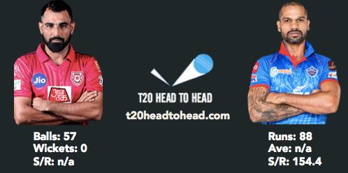 PBKS vs DC preview Shami Dhawan head to head