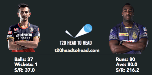KKR vs RCB preview Chahal Russell head to head