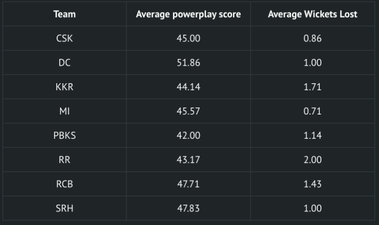 SRH vs MI preview powerplay stats