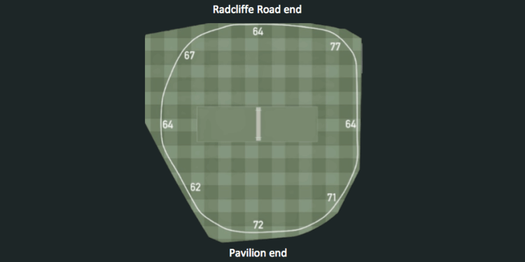 Trent Bridge Pitch conditions and boundary lengths
