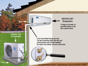 AC Installation Guide – Times Square Chronicles