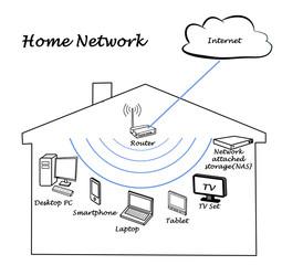 Wireless Network Hardware LAN Hardware Wiring Diagram ~ Odicis
