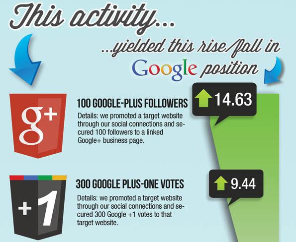 Google+ SEO Infografik