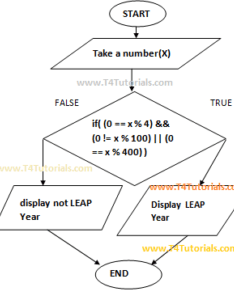 Leap year program flowchart and in javascript js with form values entered by user also rh  tutorials