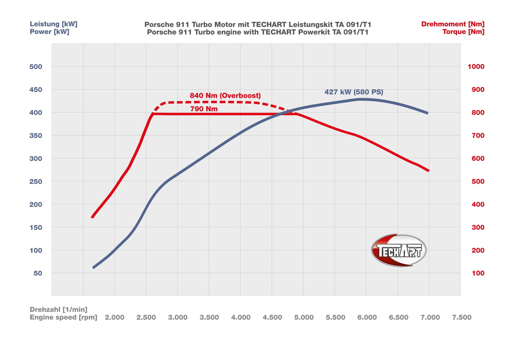 hight resolution of techart 091 t1 diagram