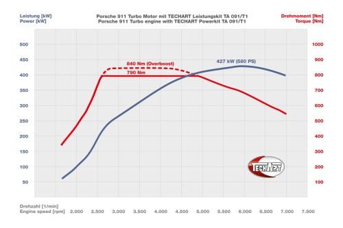 small resolution of techart 091 t1 diagram