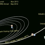 Mangalyaan – India's Mars Orbiter Mission