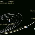 Mangalyaan – India's Mars Orbiter Mission