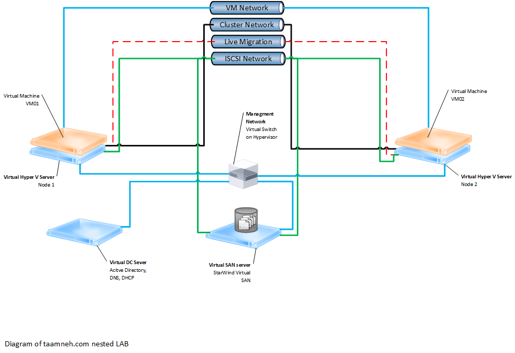 Nested Virtualized Windows Server 2016 Hyper-V Cluster LAB