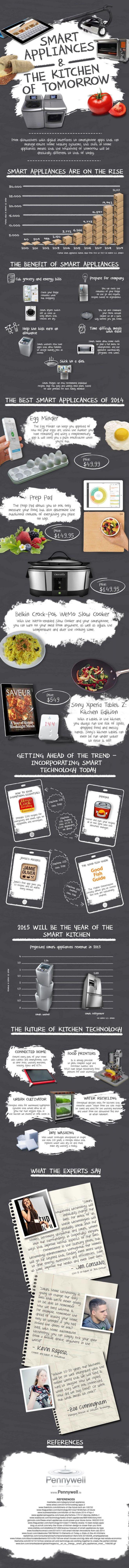 Smart-Kitchen-Appliances-Infographic