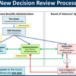 VA appeal Process