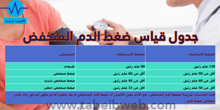 جدول قياس ضغط الدم المنخفض طبيب ويب