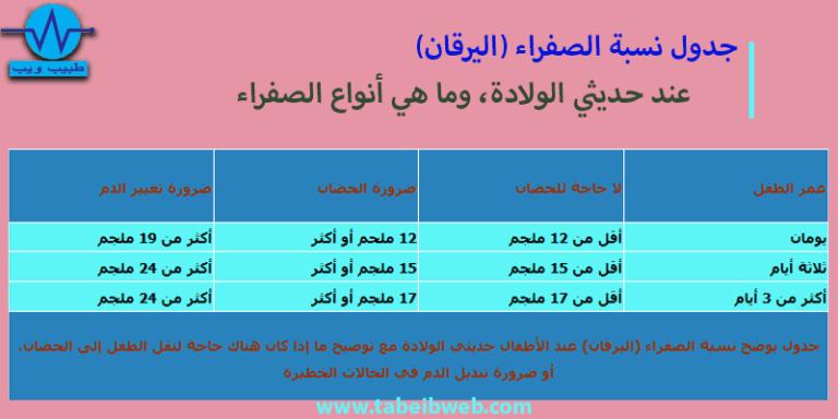 جدول نسبة الصفراء (اليرقان) عند حديثي الولادة