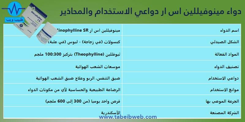 دواء مينوفيللين اس ار Minophylline SR دواعي الاستخدام والمحاذير