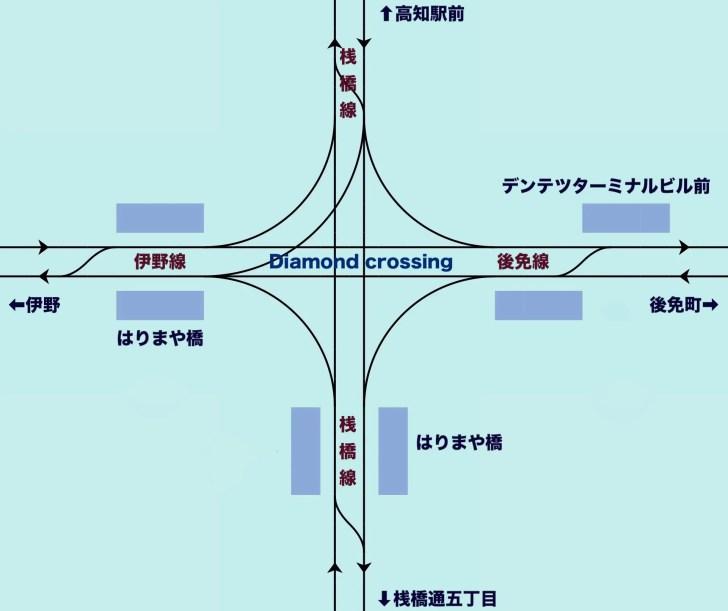 とさでん交通はりまや橋停留場(ダイヤモンドクロス)