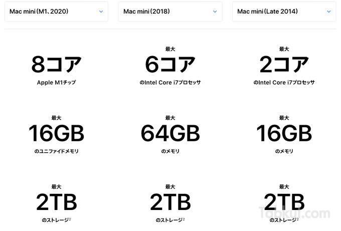 Mac mini (M1 2020)発表、Intel版Mac miniとスペック比較