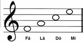 7 Simples Passos Para Voce Aprender Como Ler Partitura