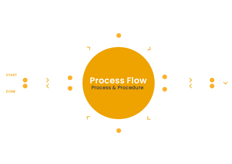 Table 2 Own Process Step by Step