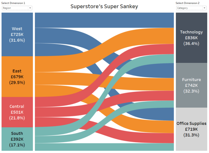 How to build a Sankey diagram without any data prep beforehand